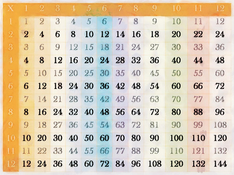 times tables charts 1-12