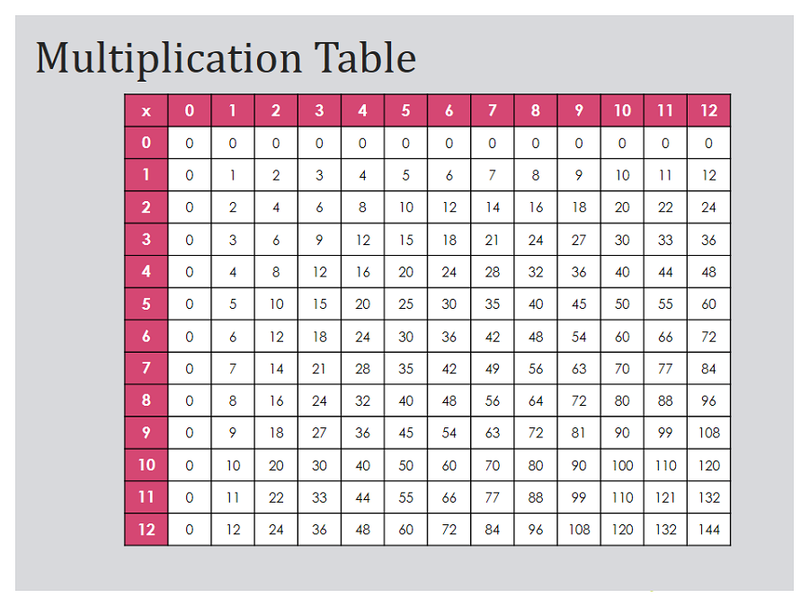 times tables charts multiplication