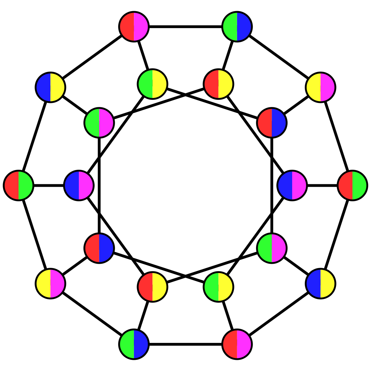graph coloring 3