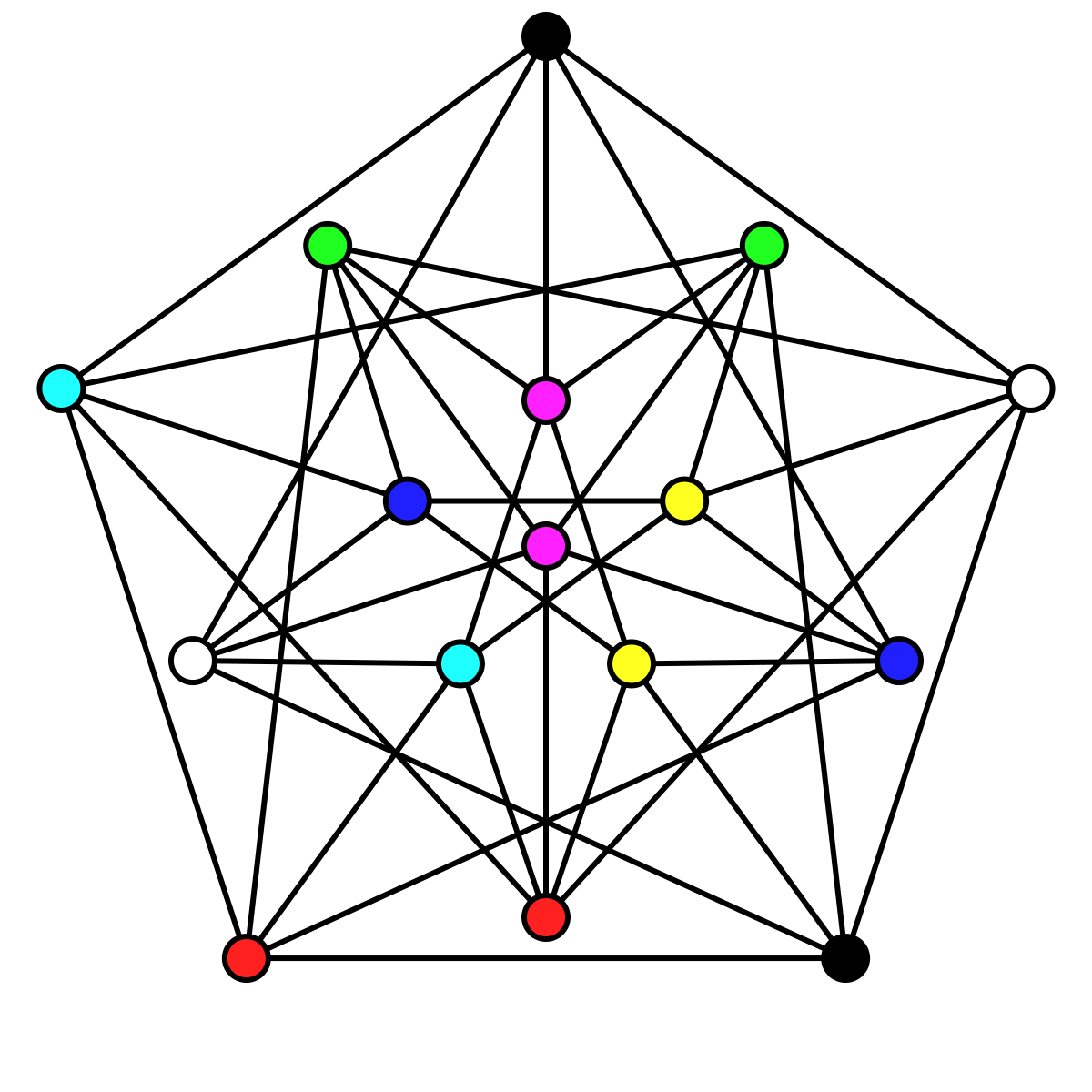 graph coloring 4