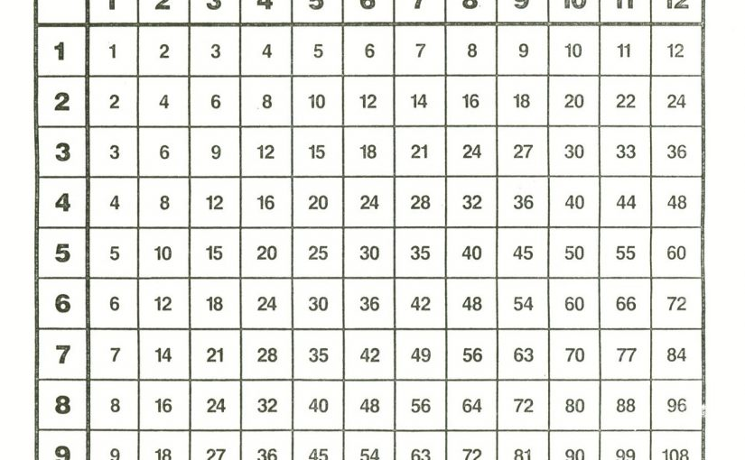 Printable Times Table Chart for Write Down The Charts
